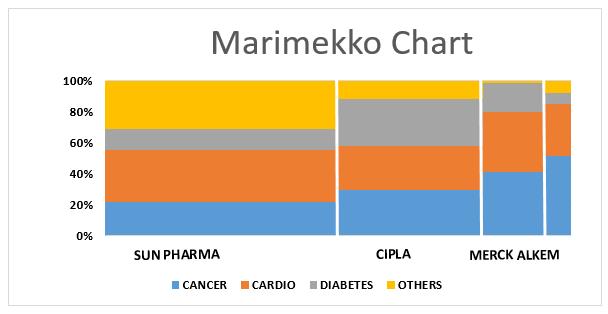 Marimekko Chart -1