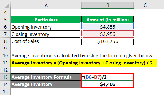 Days Inventory Outstanding-2.2