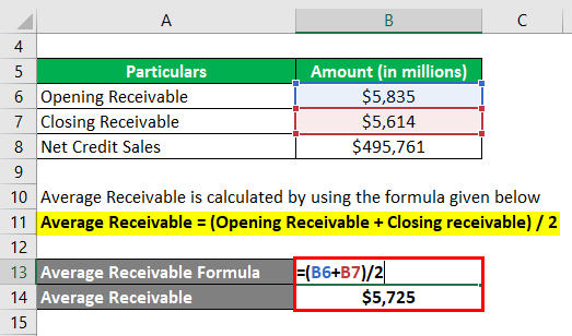 Days Sales Outstanding-2.2