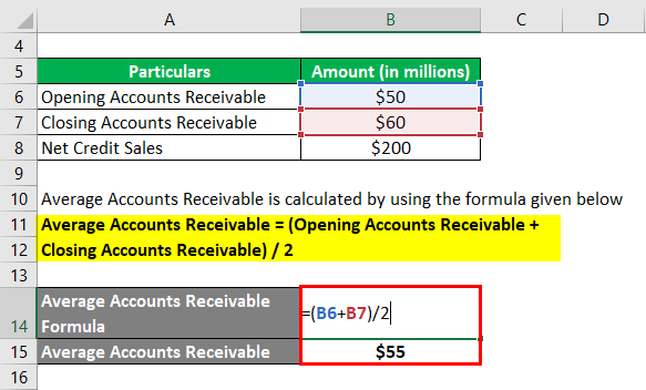 Calculation of Average Accounts Receivable-1.2