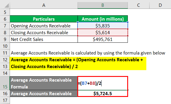 Calculation of Average Accounts Receivable-2.2