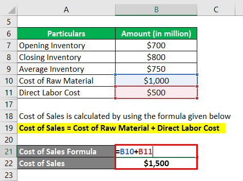 Calculation of Cost of Sales-1.3