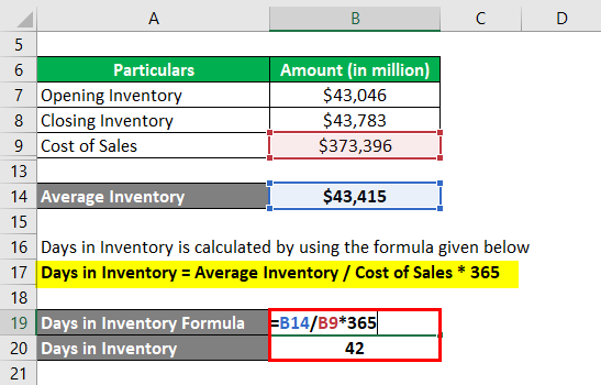 Days in Inventory-2.3