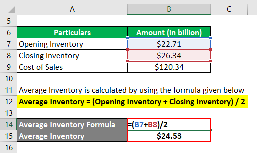Days in Inventory-3.2