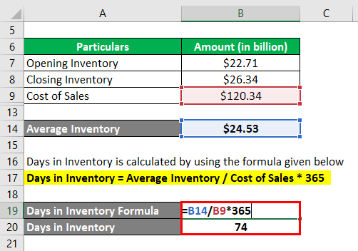 Days in Inventory-3.3