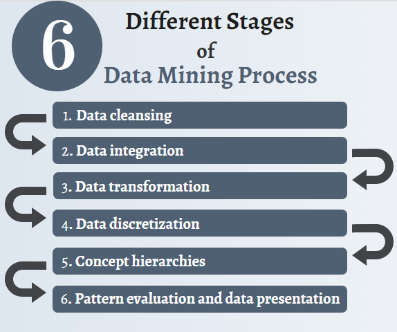 Different Stages of Data Mining Process