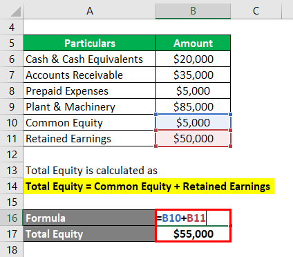 Calculation of Total Equity -1.2