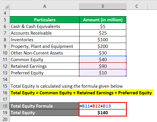 Calculation of Total Equity-1.2