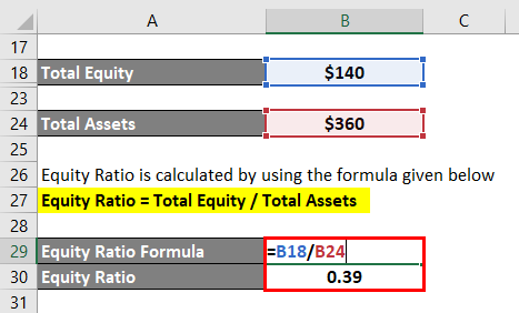 Calculation of Equity Ratio-1.4