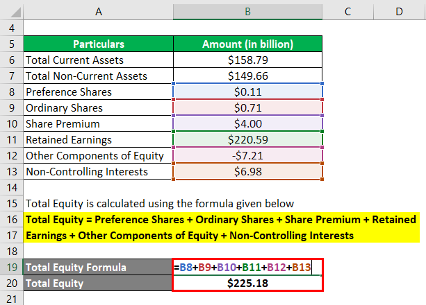 Calculation of Total Equity-2.2