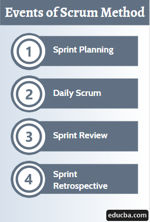 Events of Scrum Method