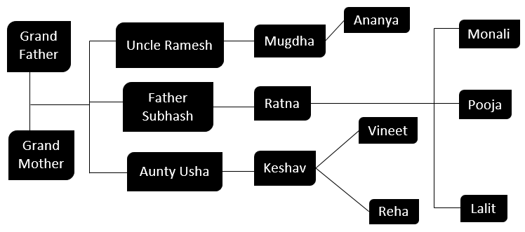 Family Tree in Excel 1-9