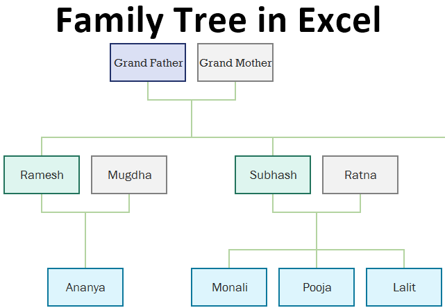 Family Tree in Excel