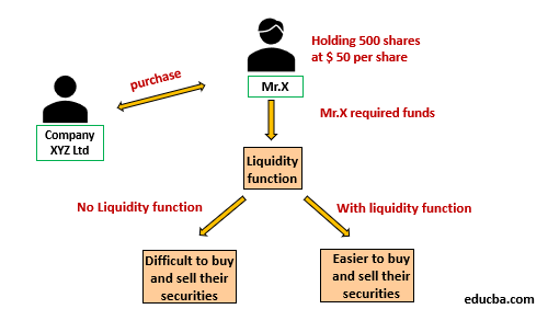 Functions of the Financial Market-1.1