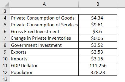 GDP Per Capita Formula Example 3-1