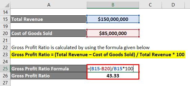 Gross Profit Ratio-1.4