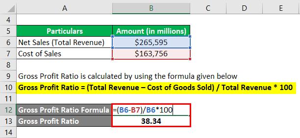 Gross Profit Ratio-2.2