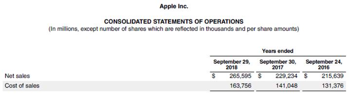 Gross Profit Ratio-4.1