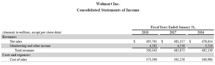 Gross Profit Ratio-4.2