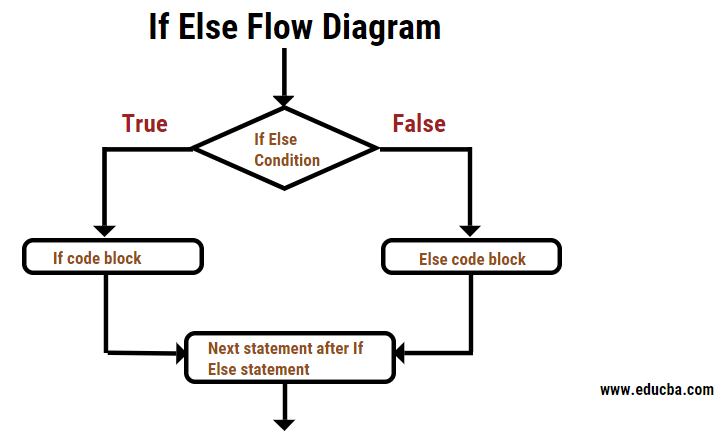 If Else Statement Flow Diagram