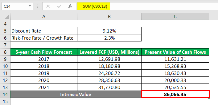 Intrinsic Value Formula-2.3