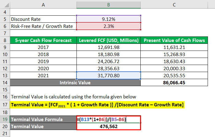 Calculation of Terminal Value-2.4