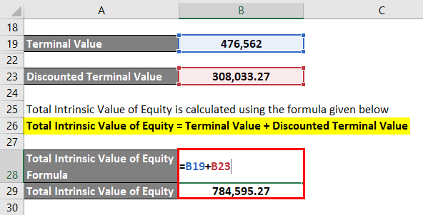 Calculation of Total Intrinsic Value of Equity-2.6..