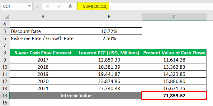 Intrinsic Value Formula-3.3