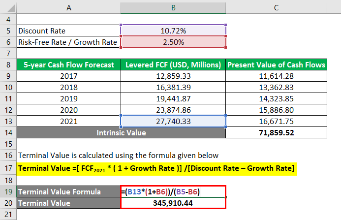 Calculation of Terminal Value-3.4