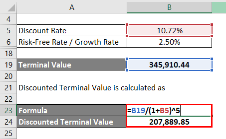 Calculation of Discounted Terminal Value-3.5