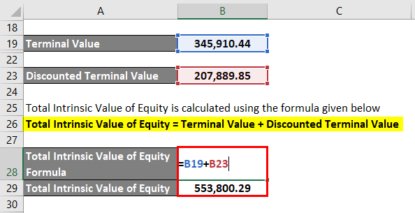 Calculation of Total Intrinsic Value of Equity-3.6