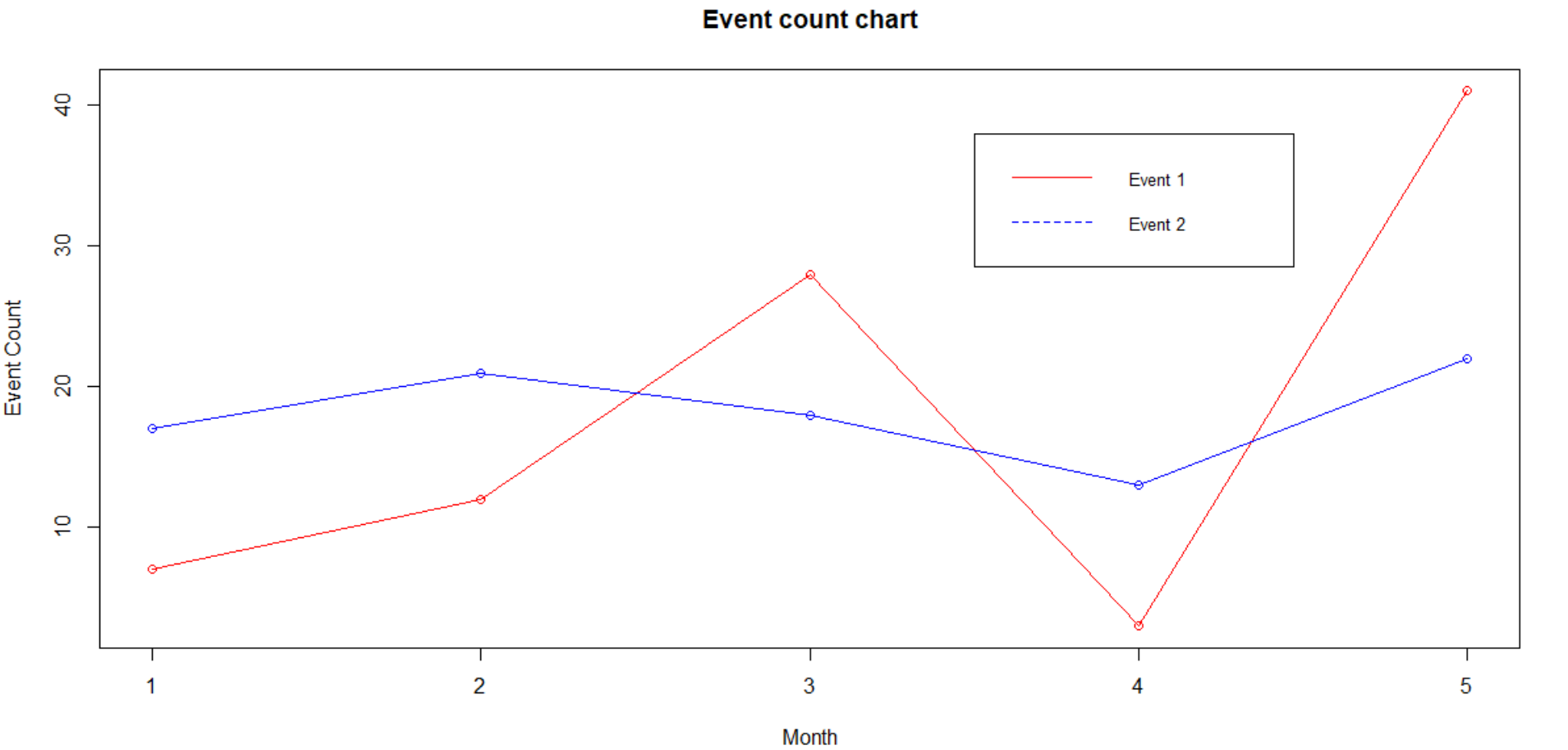 Event count chart