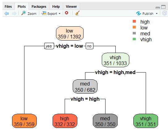 Decision Tree in R - Line plots tree