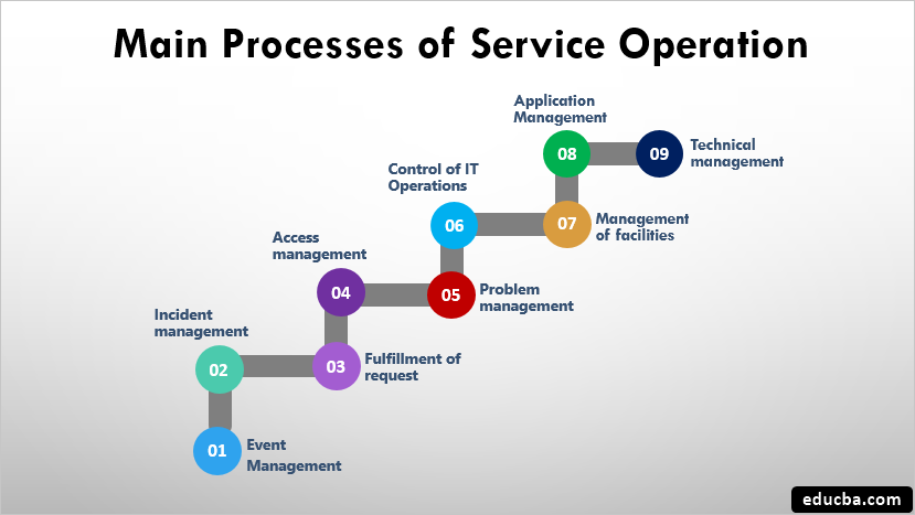 Main Processes of Service Operation