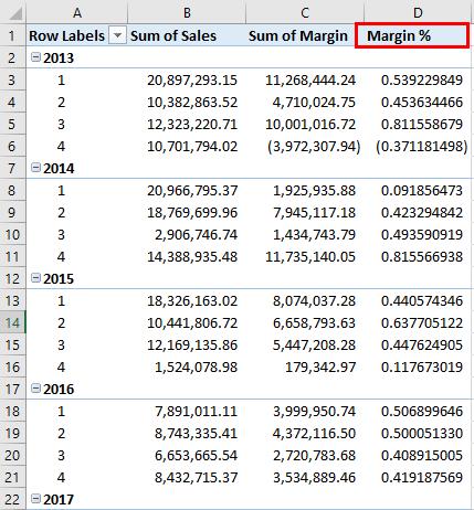 Margin % 2