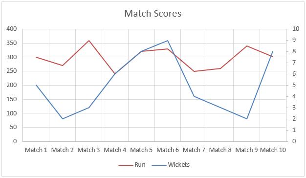 Match Scores