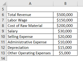Net Operating Income Formula Example 1-1