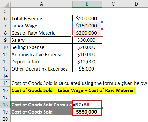Calculation of Cost of Goods Sold