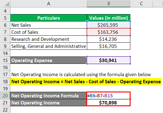 Net Operating Income Formula Example 2-3