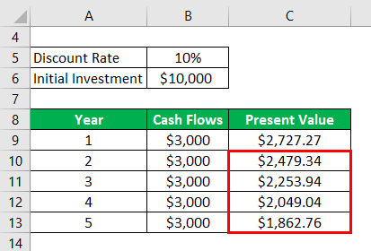 Net Present Value Formula Example 1-4