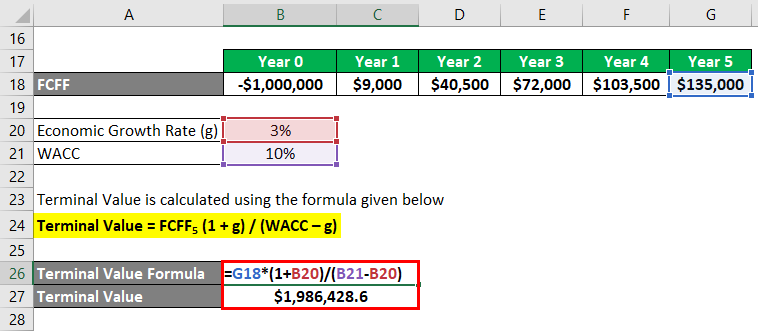 Calculation of Terminal Value