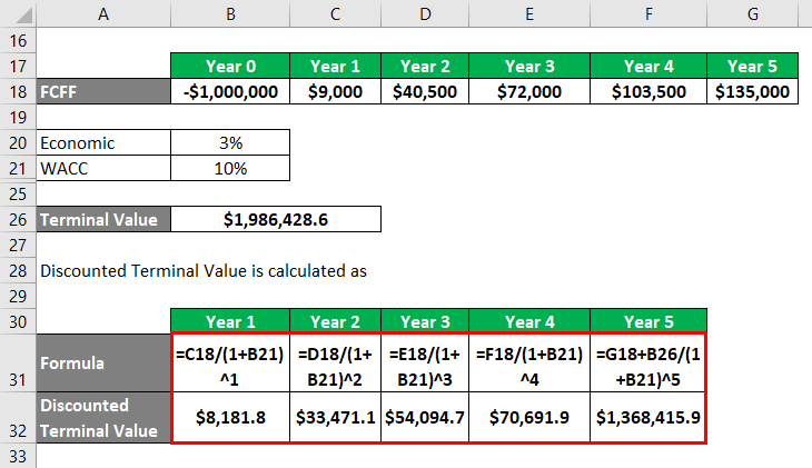 Calculation of Discounted Terminal Value
