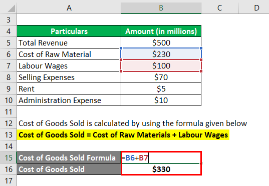 Calculation of Cost of Goods Sold-1.2