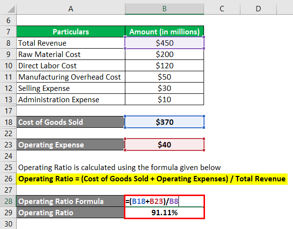 Operating Ratio Formula -1.4