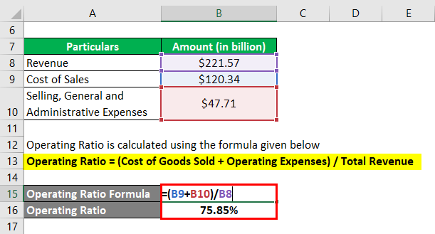 Operating Ratio Formula -2.2