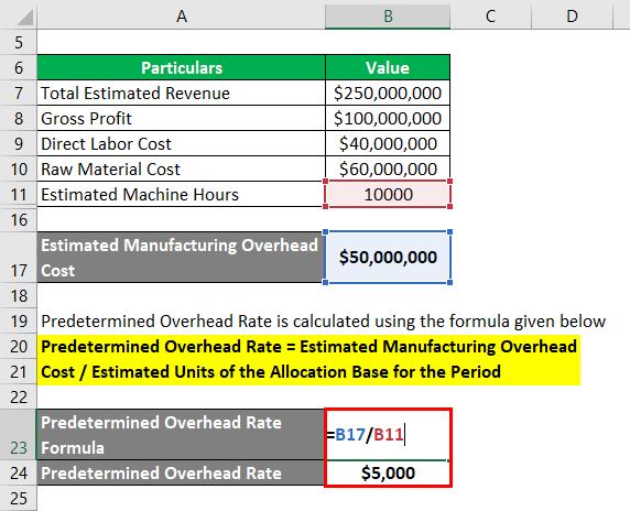 Predetermined Overhead Rate Formula-2.3