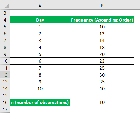 Data in Ascending Order-1.2