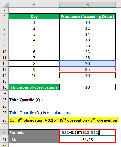 Calculation of Third Quartile-1.4