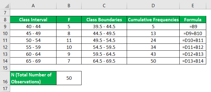cumulative frequency table -2.2