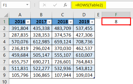 ROWS Table 2